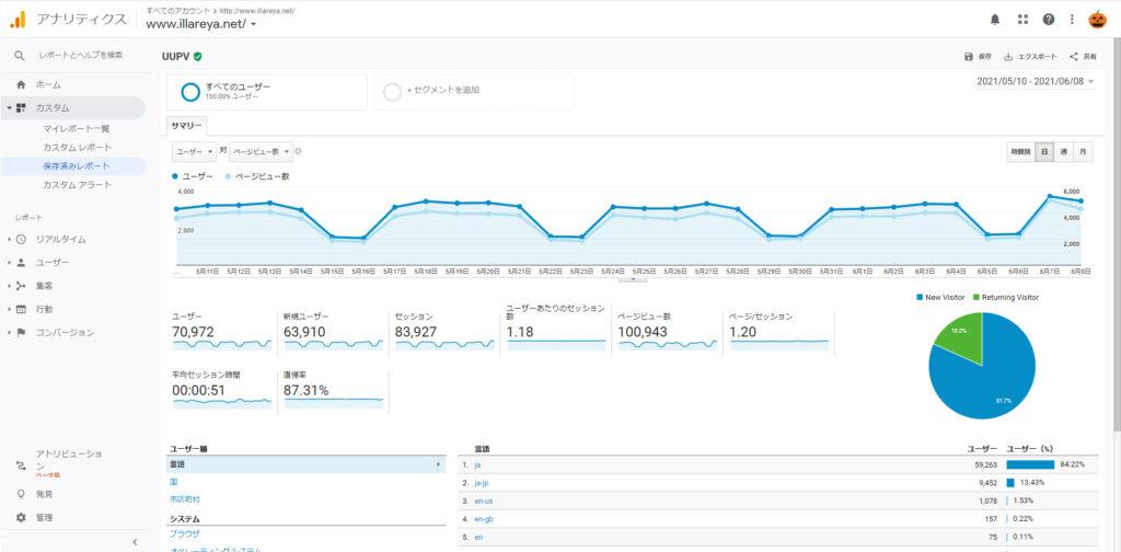 WordPress アクセス10万ページビュー 増やす方法