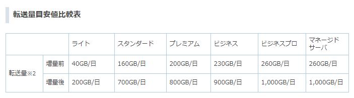 さくらのレンタルサーバ比較ラクラク 転送容量