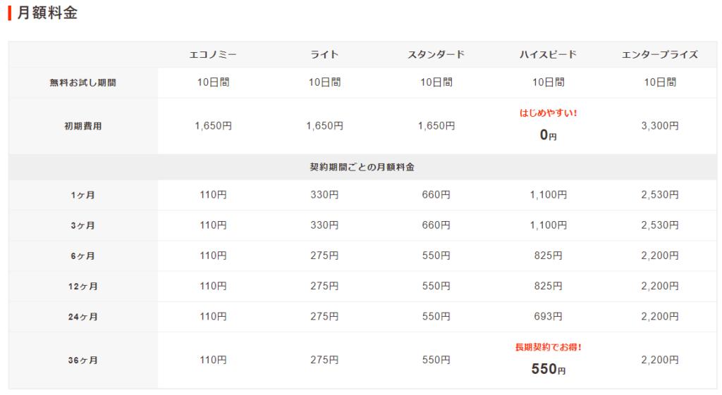 ロリポップ 料金比較らくらく一覧表