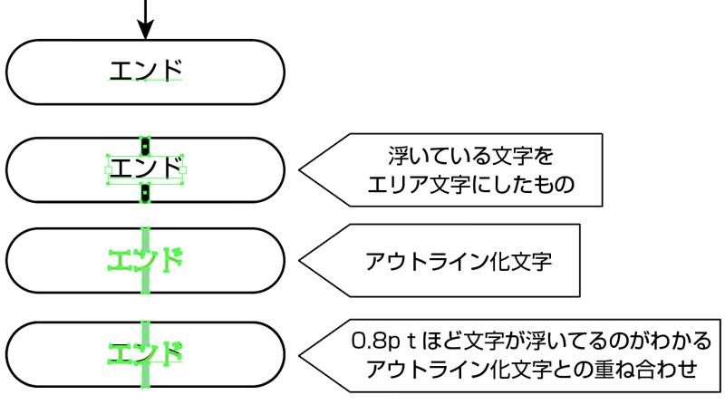上下中央整列でイラストレーター文字整列がずれる